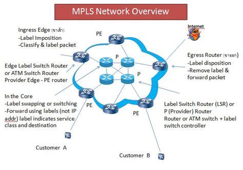 filempls network overviewjpg wikimedia commons