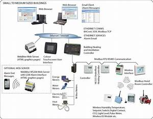 Energy Management System   Housys