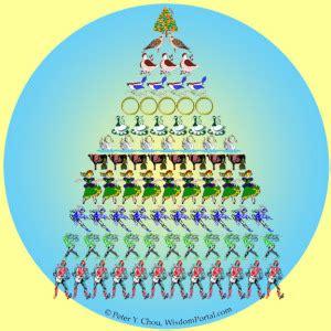 decorate the christmas tree lyrics the 12 days of mathematical thinking