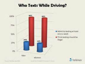 Texting While Driving Graphs