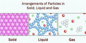 Draw A Diagram To Show The Arrangement Of Particles In A