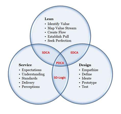 Lean Service Design Trilogy Intro