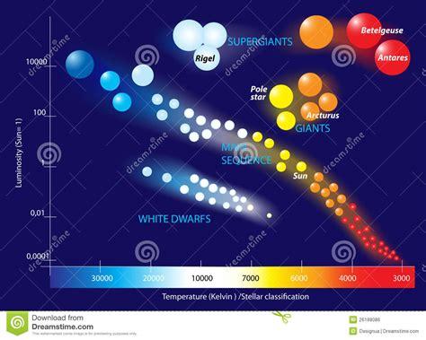 hertzsprung russell diagram stock vector illustration