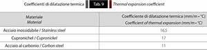 Wärmeausdehnung Berechnen : eurotubi europa pressfitting der ausgleich der ~ Themetempest.com Abrechnung
