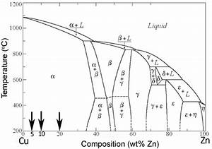 Binary Alloy Phase Diagram Of Cu U2013zn And The Position Of The Cu U2013zn