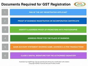 gst registration eligibility process and expert help With documents required property registration