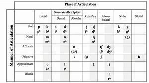Marathi Consonant Chart