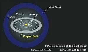 태양계의 끝은 어딜까? - 카이퍼대(Kuiper Belt) 탐사 : 네이버 블로그