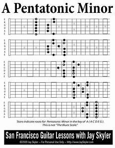 Series 1 Guitar Fretboard Diagram Archive By Jay Skyler