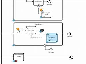 Process Diagram Visualization