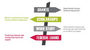 Types of Financial Aid Financial Assistance