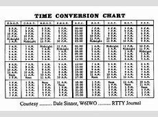 PHP CONVERT TIME TO UTC