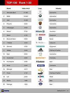 DeBrand-2010 - TOP-100 German Brands