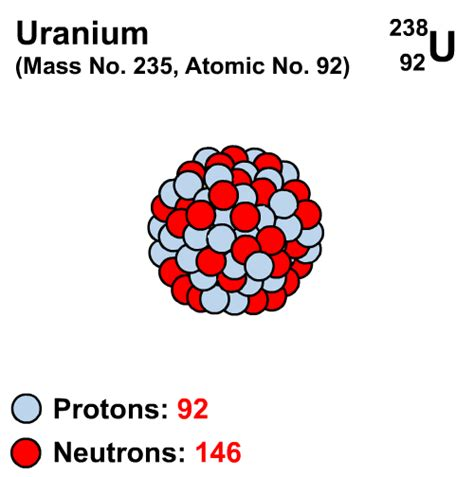 Uranium238 Decaying To Lead206  Iamtechnicalcom