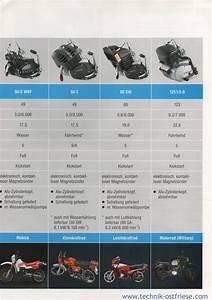 K Und K Prospekt : sachs fahrzeugmotoren prospekt technische daten ~ Orissabook.com Haus und Dekorationen