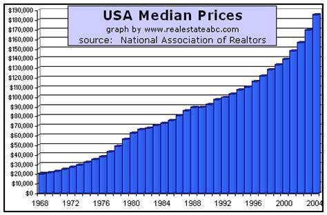 national median price  homes