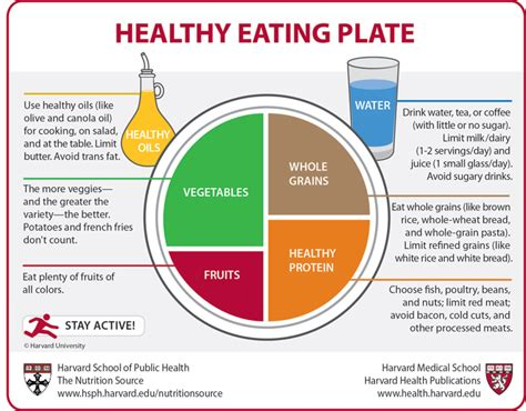 Us Food Policy Harvard's New Healthy Eating Plate