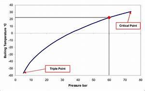 Boiling Temperature Vs  Pressure For Co2  6