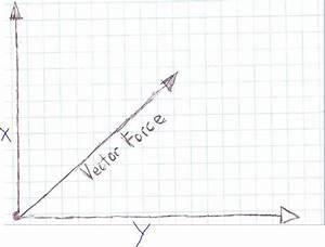 Free Body Diagrams  Vectors