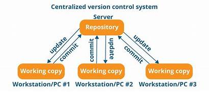Git Control Version System Centralized Distributed Repository