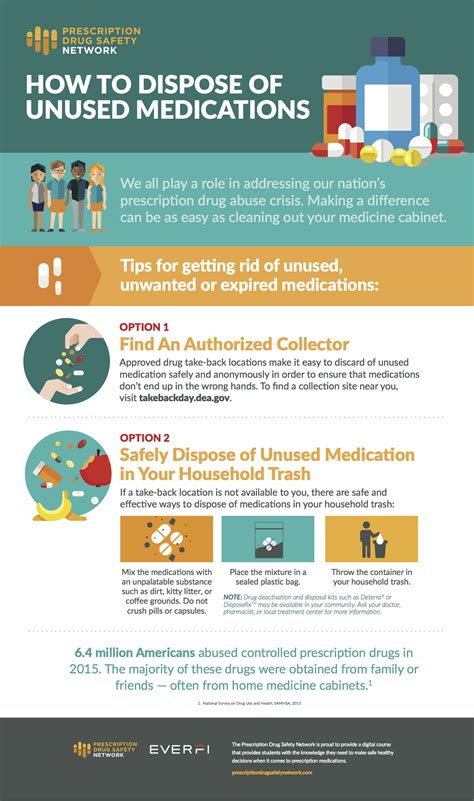 infographic   dispose  unused medications everfi
