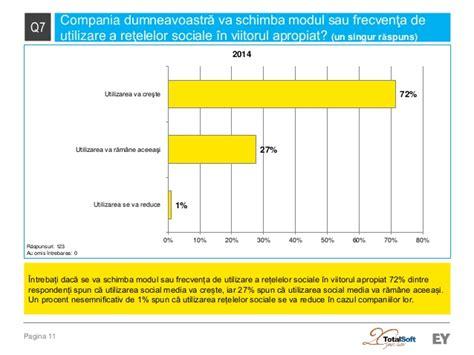fedex si e social social media si mediul de afaceri romanesc 2014
