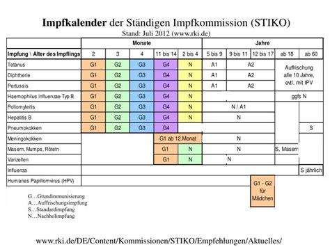 Jul 04, 2021 · die ständige impfkommission (stiko) hat bisher keine generelle impfempfehlung für kinder und jugendliche ab zwölf jahren ausgesprochen. PPT - Impfkalender der Ständigen Impfkommission (STIKO ...