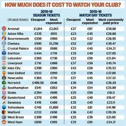 the caign to lower premier league ticket prices is an ongoing battle uniting fans from all