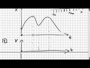 Stammfunktionen Berechnen : 02b 5 strecke aus geschwindigkeitsverlauf integral st ~ Themetempest.com Abrechnung