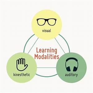 Influential Learning Theories: Multiple Intelligences and ...