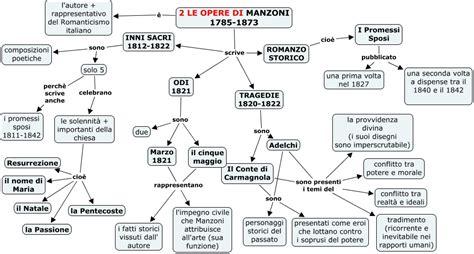 illuminismo contesto storico 2 le opere di manzoni mappa concettuale