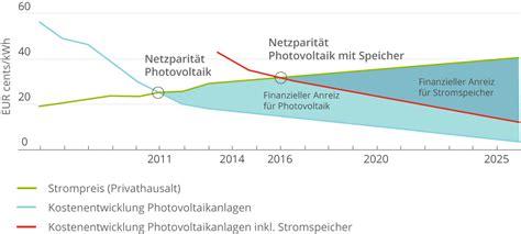 stromspeicher preise 2017 kosten und wirtschaftlichkeit eines photovoltaik speichers