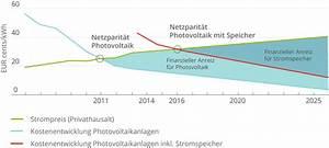 Stromspeicher Photovoltaik Test : kosten preise und wirtschaftlichkeit von photovoltaikanlagen ~ Jslefanu.com Haus und Dekorationen