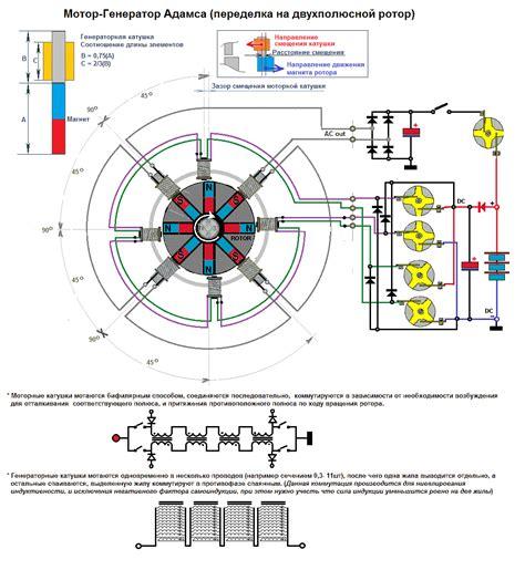 Содержание Магнитные генераторы Моторгенератор Адамса