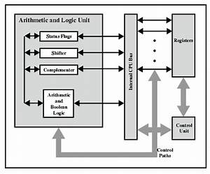 Computer Architecture  Cpu Structure And Functions