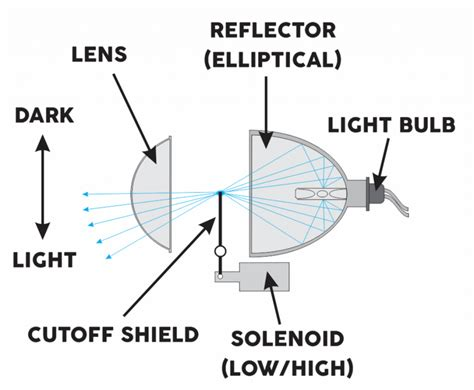 Section Diagram Led Flashlight by Projector Vs Reflector Headlights Which Is Best