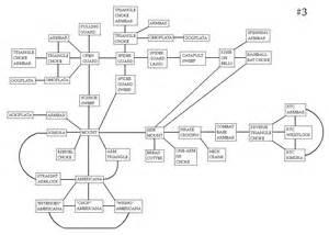 Jiu Jitsu Flow Chart Techniques