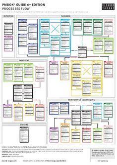 pmbok guide processes flow  edition pmp project