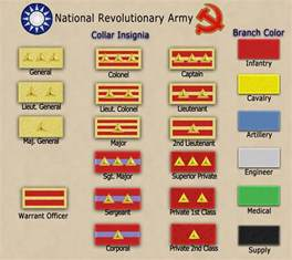 Medieval Military Ranks