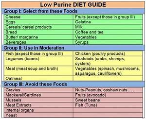 Purine Content Of Foods Chart About Gout