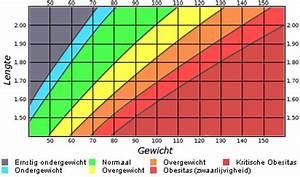 Body Mass Index Berechnen Frau : bmi berekenen cholesterol voorlichting ~ Themetempest.com Abrechnung