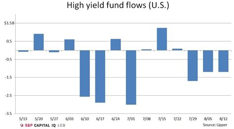 High Yield Bond Funds See Another $12b Investor Cash. Laurel Springs School Review. Payroll For Self Employed Cost Of Domain Name. Voicemail For Business Network Auditing Tools. Atlanta Tattoo Removal Political Media Buying. Best Architecture Graduate Programs. Hr Solutions Evansville Sibling Marriage Laws. Colleges That Have Culinary Arts Programs. Consumer Reports Toyota Avalon