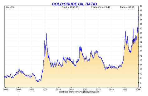 Gold Coin Pricing Chart