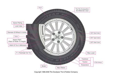buy car tires tips  sizing quality discounts