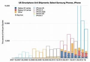 Confidential Apple  Samsung Sales Data Revealed In Court