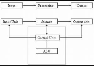 Block Diagram Of Computer System