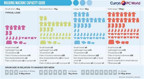 washing machine capacity guide techtalk
