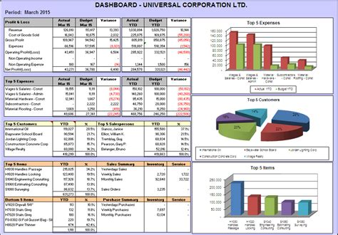 usage  financial dashboards tableau google search