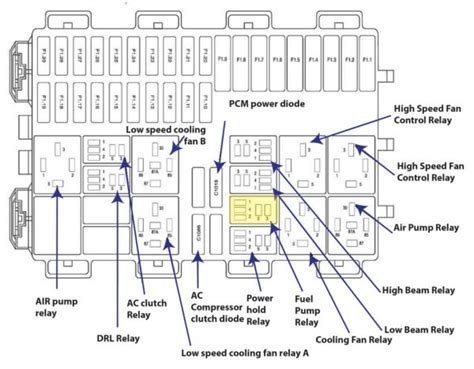 Ford Focus Fuse Box Diagram