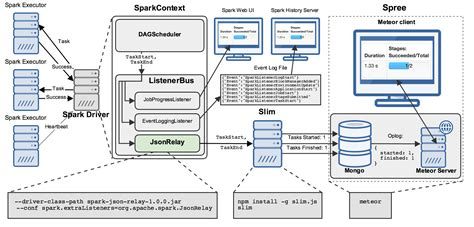 Spark Diagram spree a live updating web ui for spark 183 hammer lab